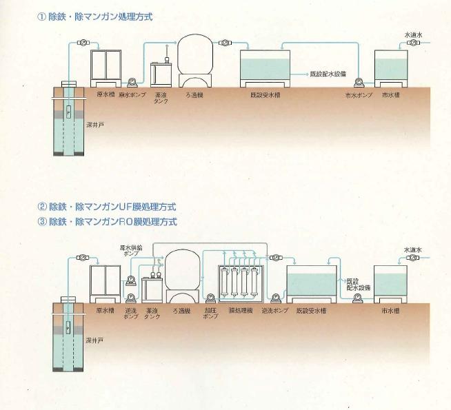 井戸、雨水浸透、冠水、災害のことならお任せください。東京都板橋区にある春日産業。